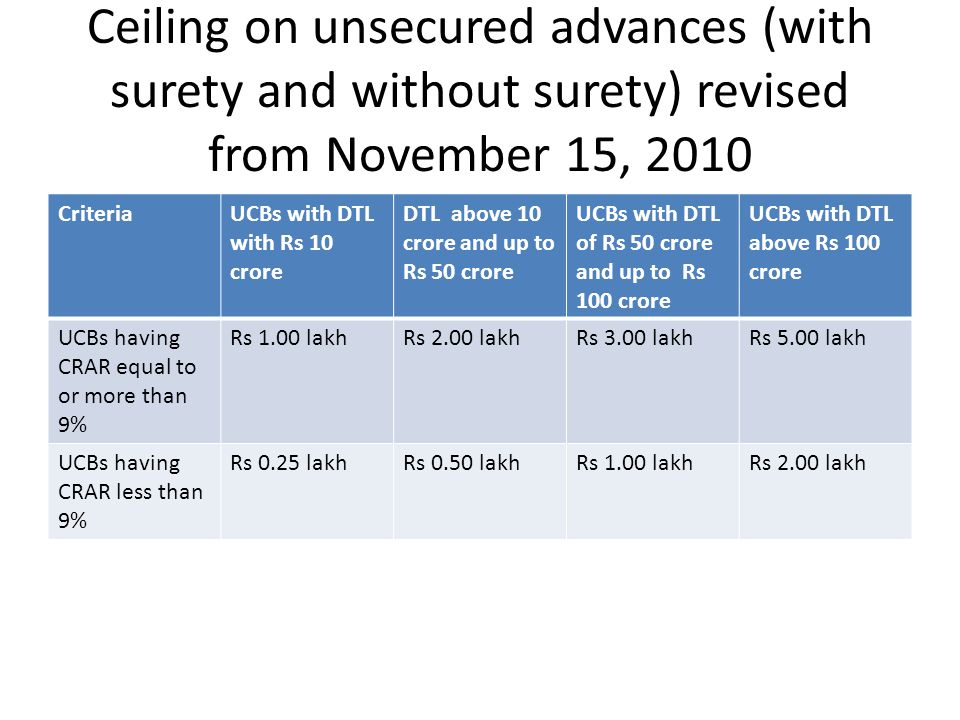 Ceiling on unsecured advances (with surety and without surety) revised from November 15, 2010 CriteriaUCBs with DTL with Rs 10 crore DTL above 10 crore and up to Rs 50 crore UCBs with DTL of Rs 50 crore and up to Rs 100 crore UCBs with DTL above Rs 100 crore UCBs having CRAR equal to or more than 9% Rs 1.00 lakhRs 2.00 lakhRs 3.00 lakhRs 5.00 lakh UCBs having CRAR less than 9% Rs 0.25 lakhRs 0.50 lakhRs 1.00 lakhRs 2.00 lakh