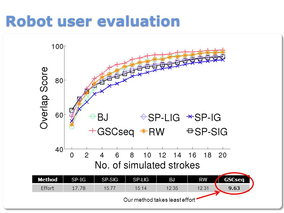 Robot user evaluation MethodSP-IGSP-SIGSP-LIGBJRWGSCseq Effort17.7815.7715.1412.3512.319.63 Our method takes least effort