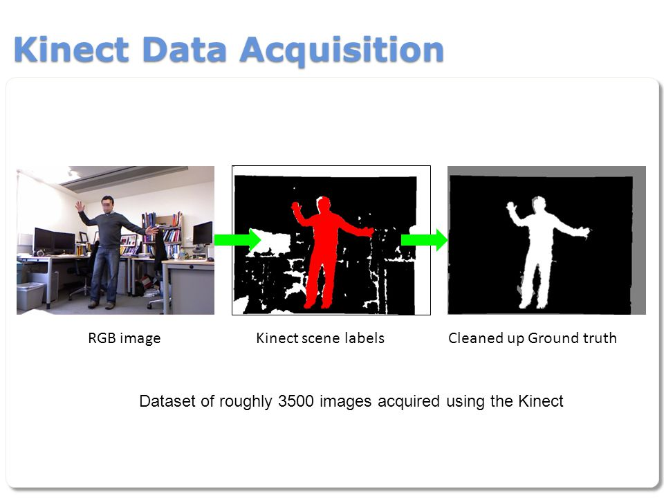 Kinect Data Acquisition RGB imageKinect scene labelsCleaned up Ground truth Dataset of roughly 3500 images acquired using the Kinect
