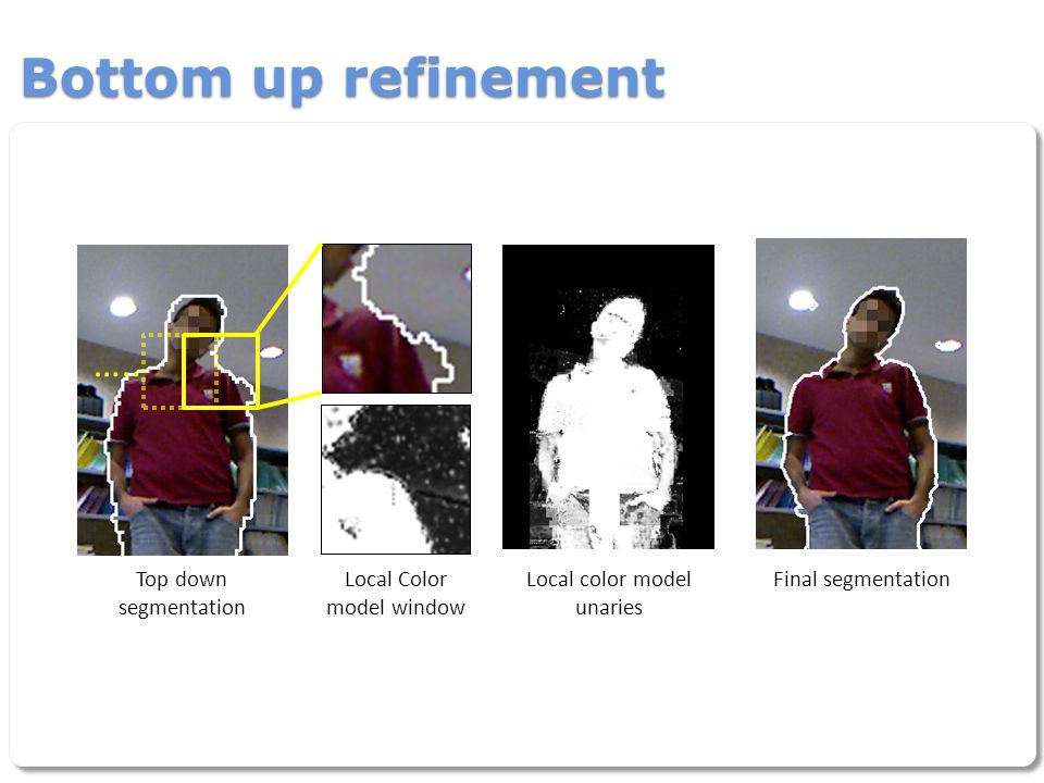 Bottom up refinement Top down segmentation Local Color model window Local color model unaries Final segmentation …..