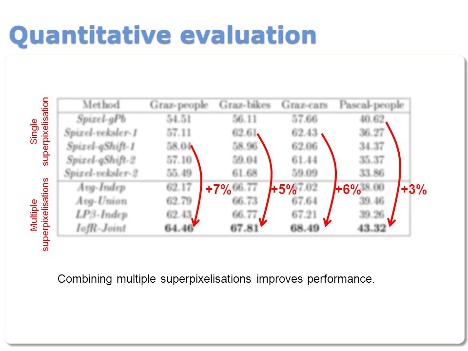 Quantitative evaluation +7%+5%+6%+3% Single superpixelisation Multiple superpixelisations Combining multiple superpixelisations improves performance.