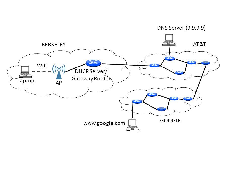 Laptop Wifi AP BERKELEY DHCP Server/ Gateway Router DNS Server (9.9.9.9) www.google.com AT&T GOOGLE Ethernet ATM Link Layer Technology Varies