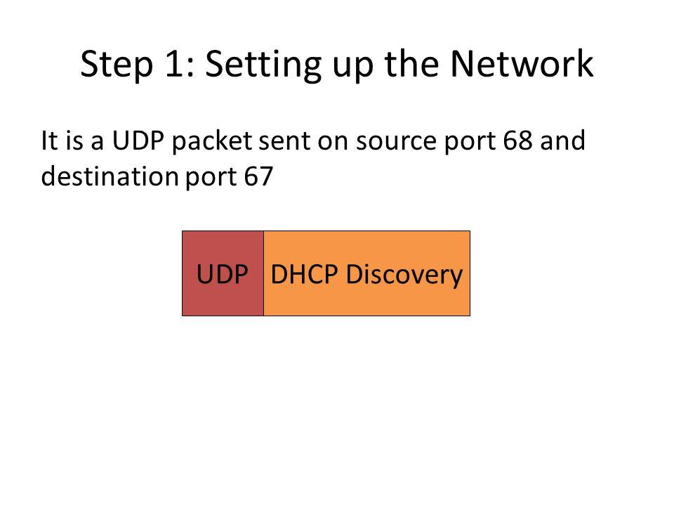 Step 2: Getting Destination IP Address Add a LL frame Destination MAC address?.