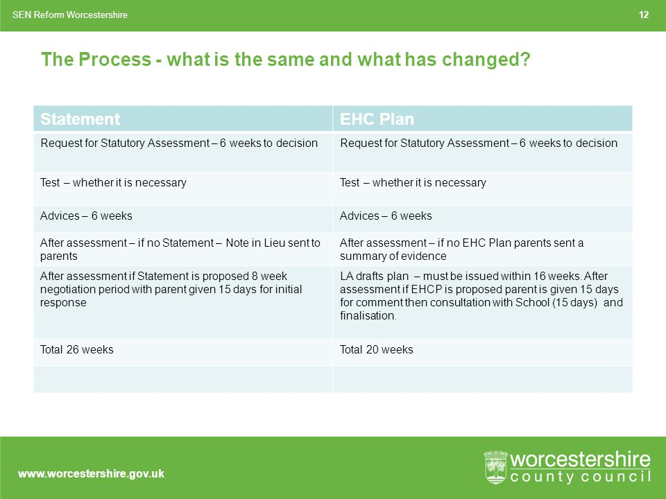 www.worcestershire.gov.uk The Process - what is the same and what has changed.