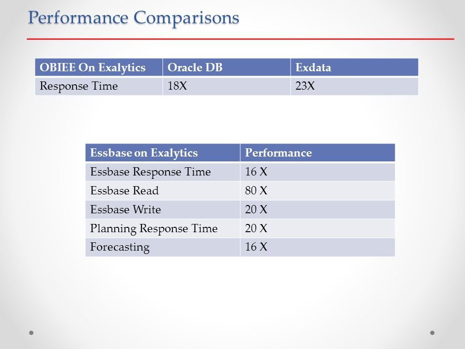Performance Comparisons OBIEE On ExalyticsOracle DBExdata Response Time18X23X Essbase on ExalyticsPerformance Essbase Response Time16 X Essbase Read80 X Essbase Write20 X Planning Response Time20 X Forecasting16 X
