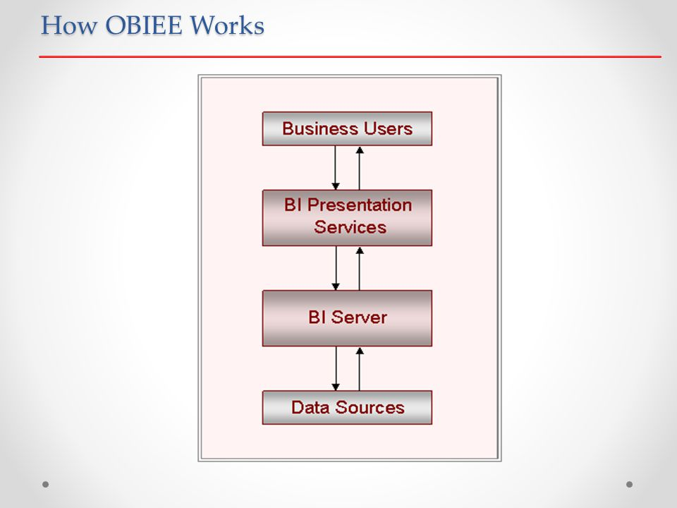 How OBIEE Works