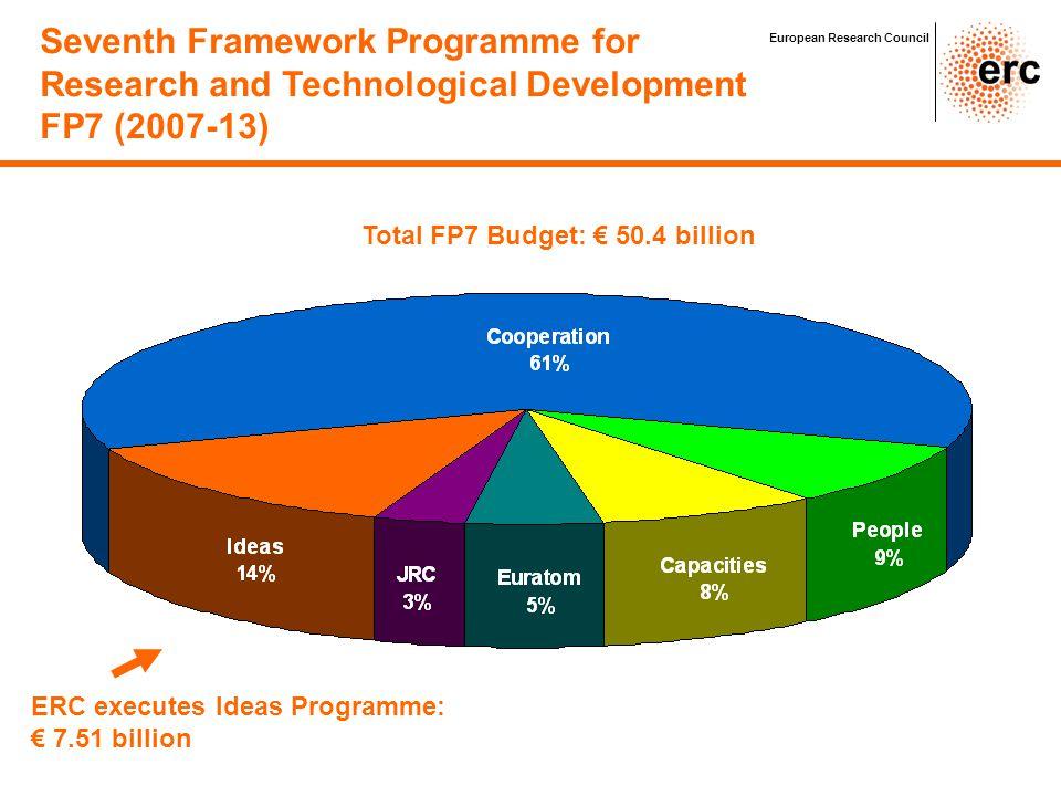 ERC: 15% Seventh Framework Programme for Research and Technological Development FP7 (2007-13) European Research Council ERC executes Ideas Programme: