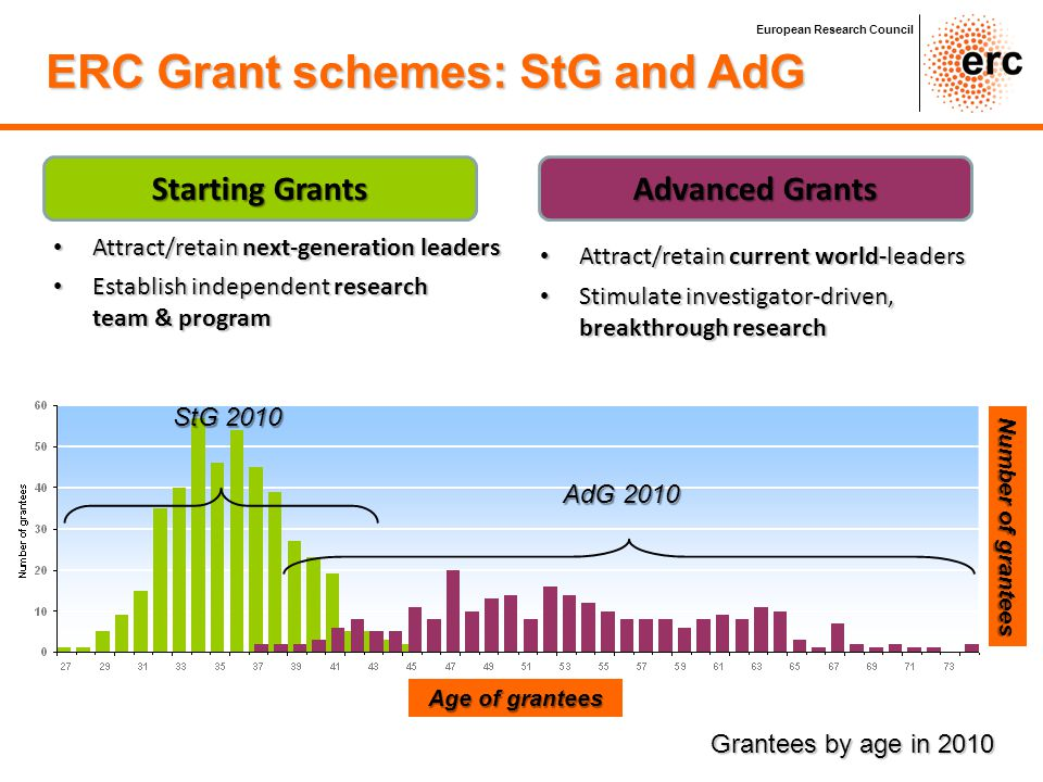 Starting Grants Advanced Grants Number of grantees StG 2010 AdG 2010 Age of grantees Grantees by age in 2010 Attract/retain next-generation leaders At