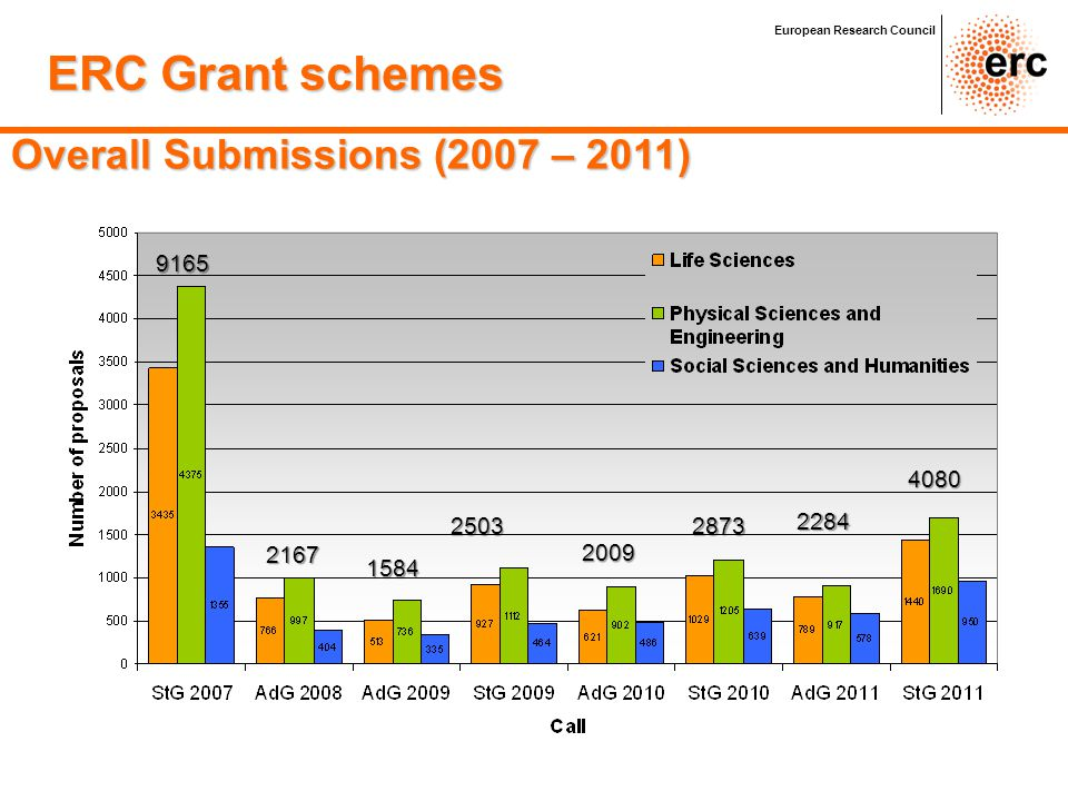 9165 2167 1584 2503 2009 2873 4080 2284 Overall Submissions (2007 – 2011) European Research Council ERC Grant schemes