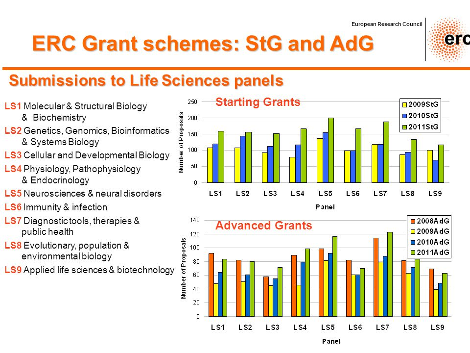 Submissions to Life Sciences panels LS1 Molecular & Structural Biology & Biochemistry LS2 Genetics, Genomics, Bioinformatics & Systems Biology LS3 Cel