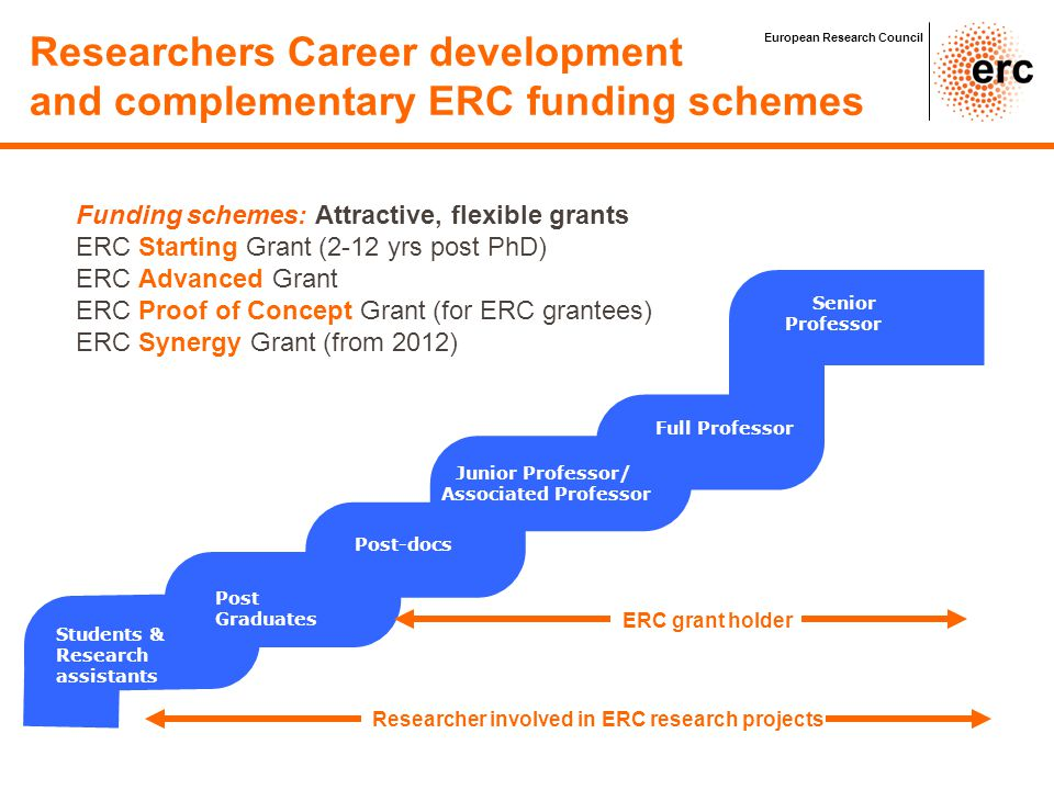 AdG: Advanced Grants StG: Starting Grants Syn: ERC Synergy PoC: Proof of Concept European Research Council ERC grant schemes: 2012 Call budget distribution 2012 total budget: €1,578.1M