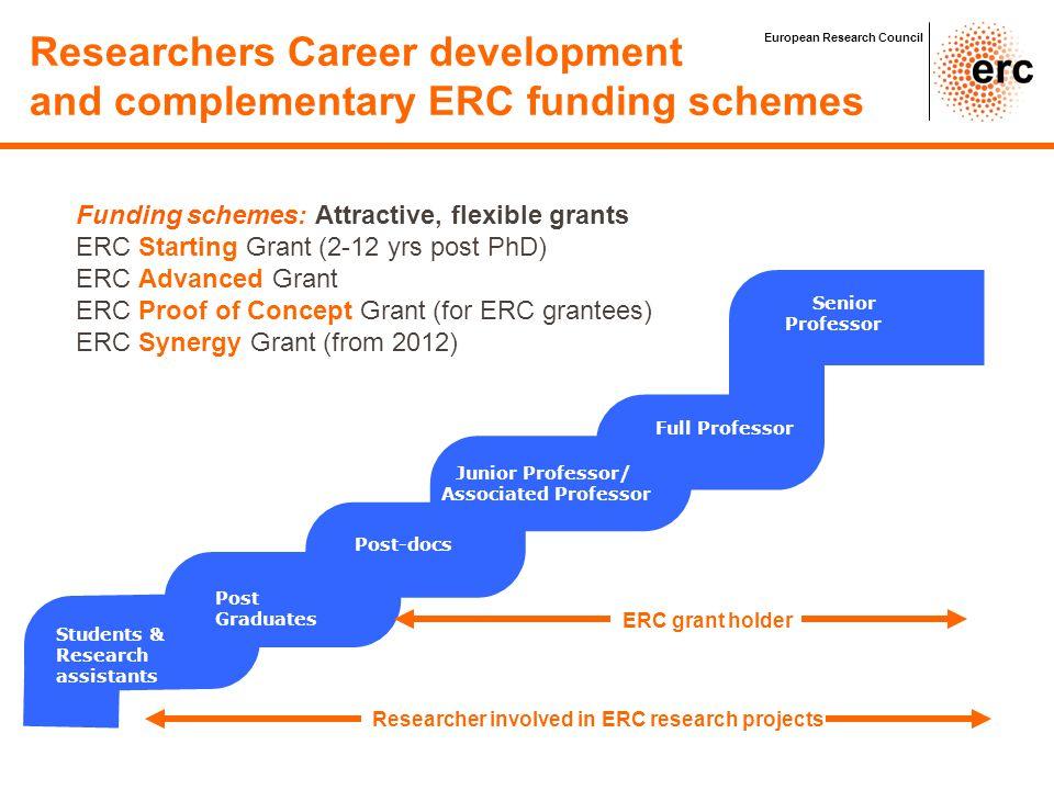 Researchers Career development and complementary ERC funding schemes Post-docs Senior Professor Students & Research assistants Post Graduates Junior P