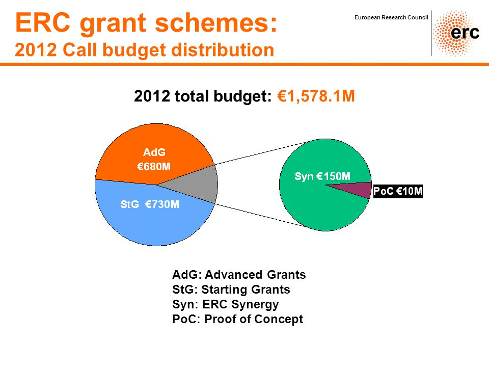 │ 29 ERC open calls Publication of call Submission Deadline(s) Starting Grants ERC-2012-StG 20 July 2011PE: 12 Oct.