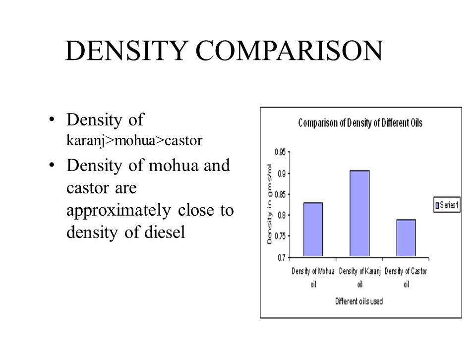 DENSITY COMPARISON Density of karanj>mohua>castor Density of mohua and castor are approximately close to density of diesel