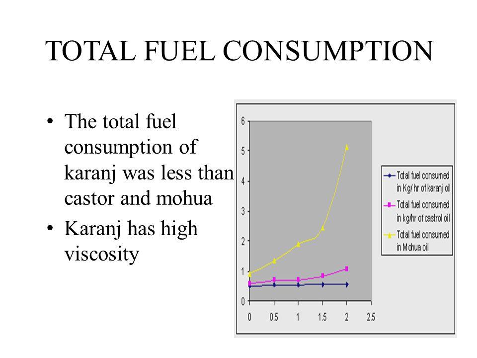 TOTAL FUEL CONSUMPTION The total fuel consumption of karanj was less than castor and mohua Karanj has high viscosity