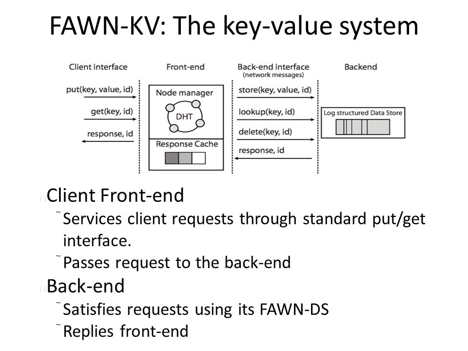 FAWN-KV: The key-value system Client Front-end  Services client requests through standard put/get interface.  Passes request to the back-end Back-en