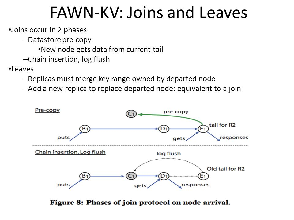 FAWN-KV: Joins and Leaves Joins occur in 2 phases – Datastore pre-copy New node gets data from current tail – Chain insertion, log flush Leaves – Repl