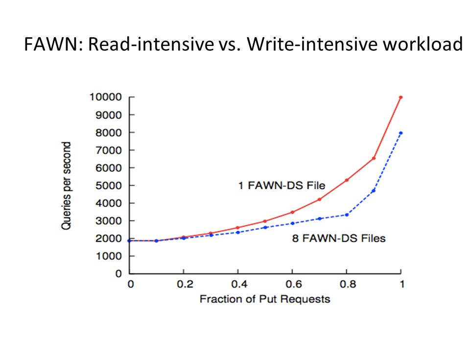 FAWN: Read-intensive vs. Write-intensive workload