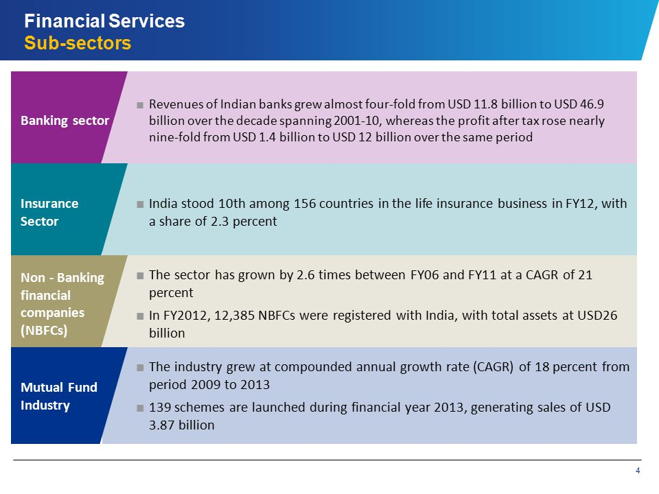 4 Financial Services Sub-sectors ■ Revenues of Indian banks grew almost four-fold from USD 11.8 billion to USD 46.9 billion over the decade spanning 2001-10, whereas the profit after tax rose nearly nine-fold from USD 1.4 billion to USD 12 billion over the same period Banking sector ■ India stood 10th among 156 countries in the life insurance business in FY12, with a share of 2.3 percent Insurance Sector ■ The sector has grown by 2.6 times between FY06 and FY11 at a CAGR of 21 percent ■ In FY2012, 12,385 NBFCs were registered with India, with total assets at USD26 billion Non - Banking financial companies (NBFCs) ■ The industry grew at compounded annual growth rate (CAGR) of 18 percent from period 2009 to 2013 ■ 139 schemes are launched during financial year 2013, generating sales of USD 3.87 billion Mutual Fund Industry
