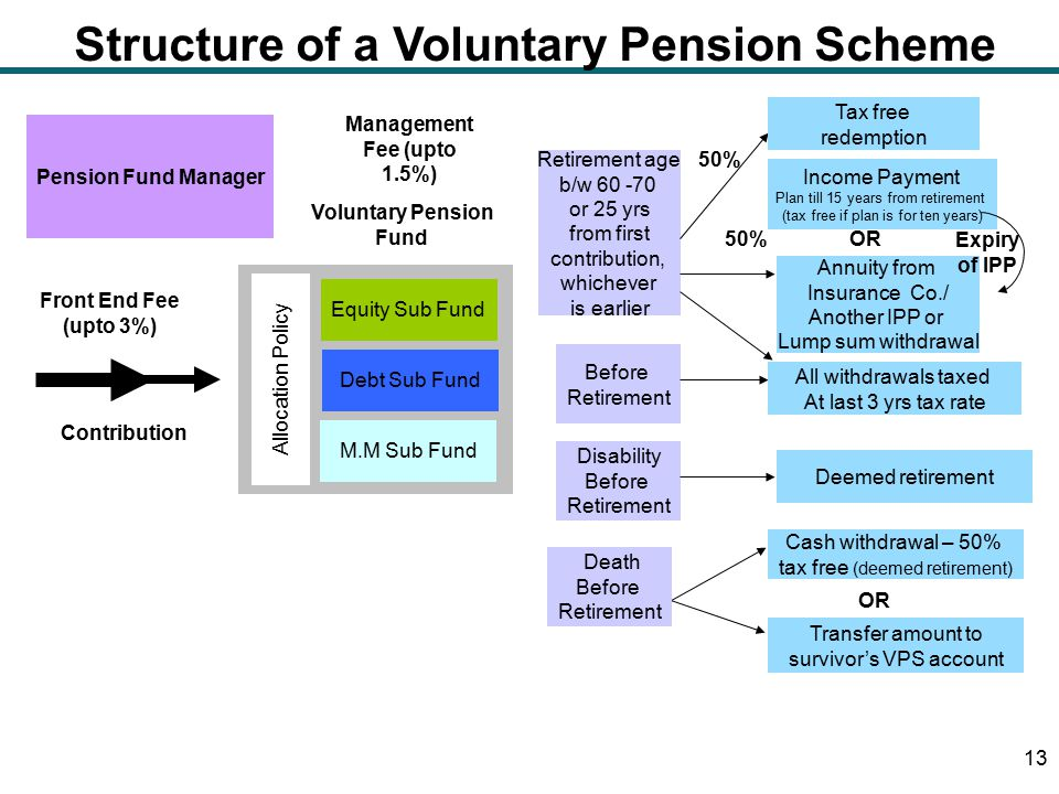 Structure of a Voluntary Pension Scheme 13 Equity Sub Fund Debt Sub Fund M.M Sub Fund Voluntary Pension Fund Contribution Allocation Policy Pension Fund Manager Front End Fee (upto 3%) Retirement age b/w 60 -70 or 25 yrs from first contribution, whichever is earlier Before Retirement Disability Before Retirement 50% OR Annuity from Insurance Co./ Another IPP or Lump sum withdrawal Income Payment Plan till 15 years from retirement (tax free if plan is for ten years) OR Tax free redemption Expiry of IPP All withdrawals taxed At last 3 yrs tax rate Deemed retirement Cash withdrawal – 50% tax free (deemed retirement) Transfer amount to survivor's VPS account Death Before Retirement Management Fee (upto 1.5%)