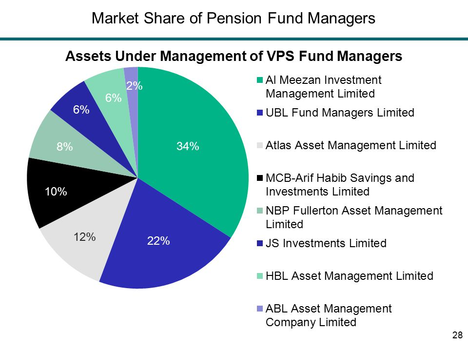 Market Share of Pension Fund Managers 28