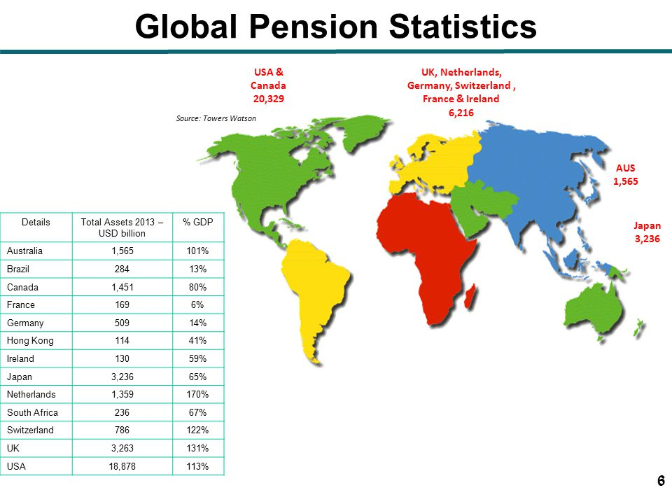 6 Global Pension Statistics DetailsTotal Assets 2013 – USD billion % GDP Australia1,565101% Brazil28413% Canada1,45180% France1696%6% Germany50914% Hong Kong11441% Ireland13059% Japan3,23665% Netherlands1,359170% South Africa23667% Switzerland786122% UK3,263131% USA18,878113% Source: Towers Watson USA & Canada 20,329 Japan 3,236 UK, Netherlands, Germany, Switzerland, France & Ireland 6,216 AUS 1,565 6