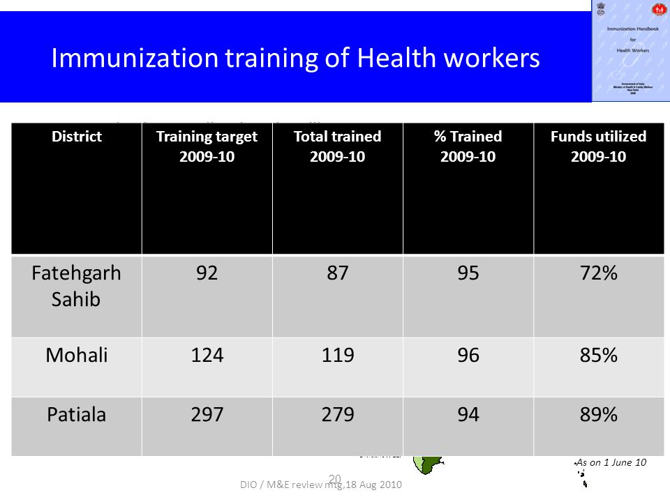 As on 1 June 10 < 30% 50 % - 80 % > 80 % 30% - 50 % Completed Immunization training of Health workers Immunization Handbook and Facilitator Guide developed in 2006 ToTs held in 2007 HW Trainings started in 2007-08 ~175,000 out of 220,000 (79%) HWs trained.