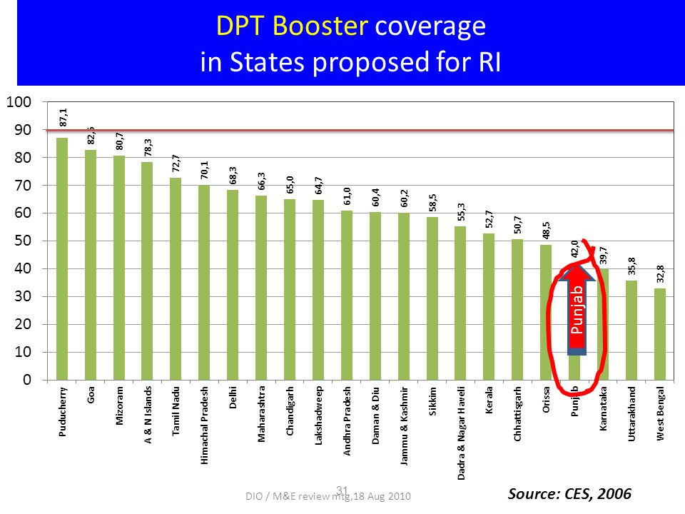 DPT Booster coverage in States proposed for RI Source: CES, 2006 Punjab 31 DIO / M&E review mtg,18 Aug 2010