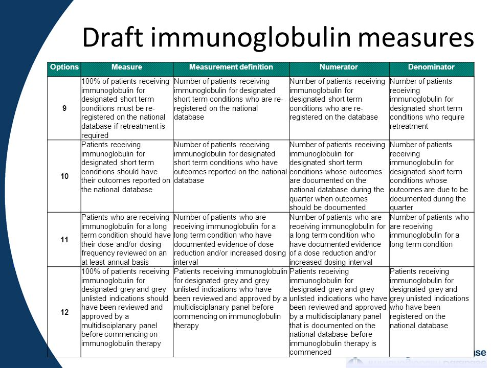 Draft immunoglobulin measures OptionsMeasureMeasurement definitionNumeratorDenominator 9 100% of patients receiving immunoglobulin for designated short term conditions must be re- registered on the national database if retreatment is required Number of patients receiving immunoglobulin for designated short term conditions who are re- registered on the national database Number of patients receiving immunoglobulin for designated short term conditions who are re- registered on the database Number of patients receiving immunoglobulin for designated short term conditions who require retreatment 10 Patients receiving immunoglobulin for designated short term conditions should have their outcomes reported on the national database Number of patients receiving immunoglobulin for designated short term conditions who have outcomes reported on the national database Number of patients receiving immunoglobulin for designated short term conditions whose outcomes are documented on the national database during the quarter when outcomes should be documented Number of patients receiving immunoglobulin for designated short term conditions whose outcomes are due to be documented during the quarter 11 Patients who are receiving immunoglobulin for a long term condition should have their dose and/or dosing frequency reviewed on an at least annual basis Number of patients who are receiving immunoglobulin for a long term condition who have documented evidence of dose reduction and/or increased dosing interval Number of patients who are receiving immunoglobulin for a long term condition who have documented evidence of a dose reduction and/or increased dosing interval Number of patients who are receiving immunoglobulin for a long term condition 12 100% of patients receiving immunoglobulin for designated grey and grey unlisted indications should have been reviewed and approved by a multidisciplanary panel before commencing on immunoglobulin therapy Patients receiving immunoglobulin for designate