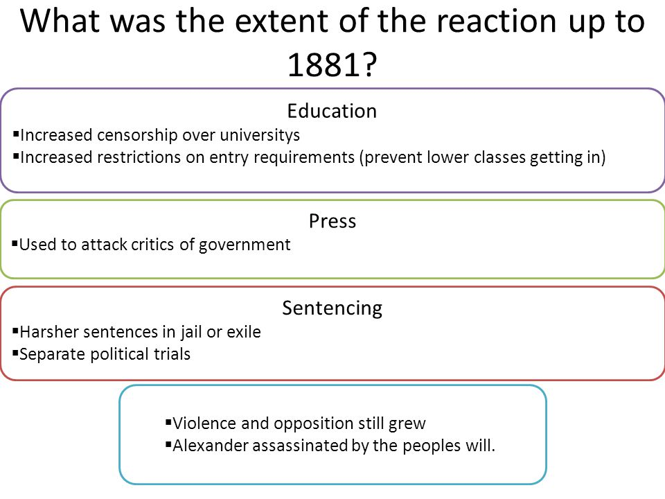 What was the extent of the reaction up to 1881? Sentencing  Harsher sentences in jail or exile  Separate political trials Education  Increased cens
