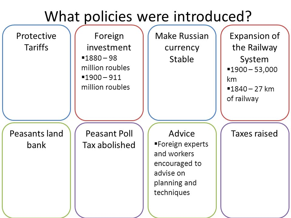 What policies were introduced? Protective Tariffs Foreign investment  1880 – 98 million roubles  1900 – 911 million roubles Peasant Poll Tax abolish