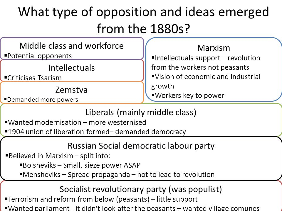 What type of opposition and ideas emerged from the 1880s? Socialist revolutionary party (was populist)  Terrorism and reform from below (peasants) –