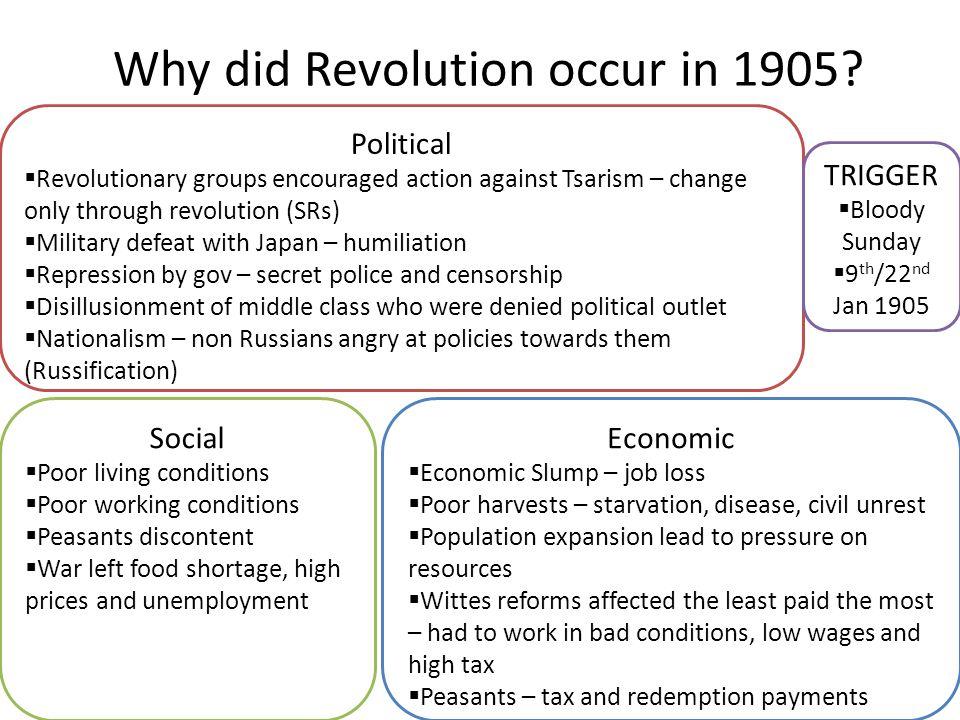 Why did Revolution occur in 1905? Economic  Economic Slump – job loss  Poor harvests – starvation, disease, civil unrest  Population expansion lead