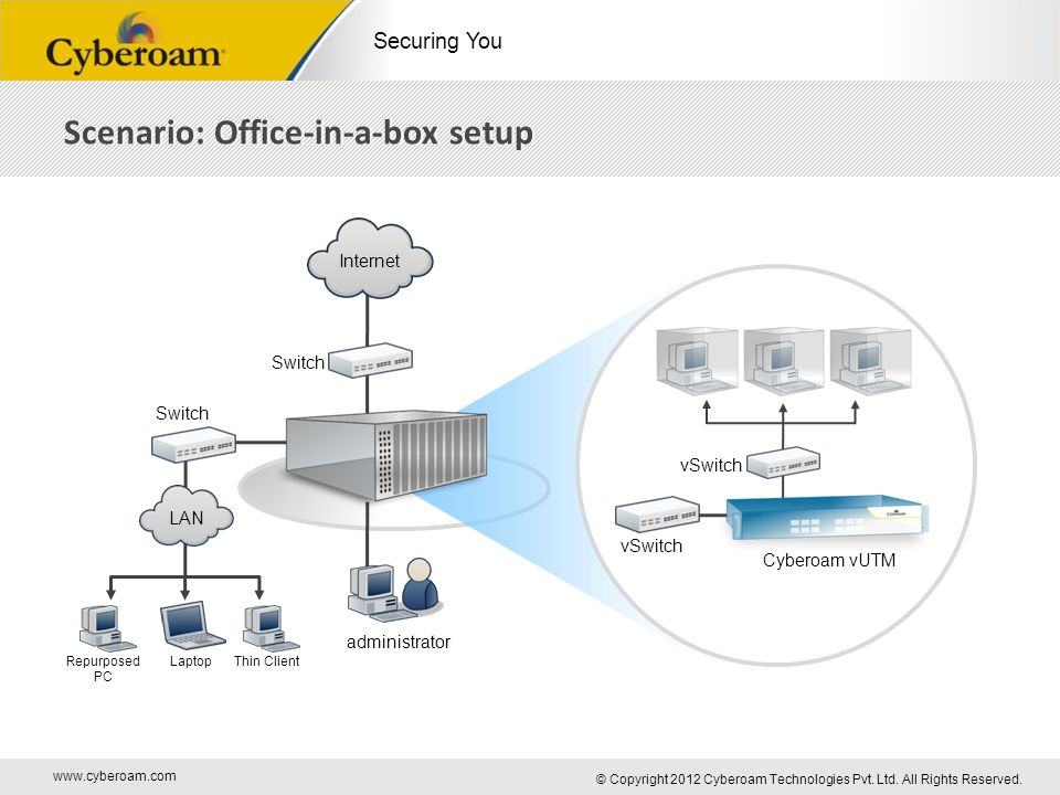 www.cyberoam.com © Copyright 2012 Cyberoam Technologies Pvt. Ltd. All Rights Reserved. Securing You Scenario: Office-in-a-box setup administrator Cybe