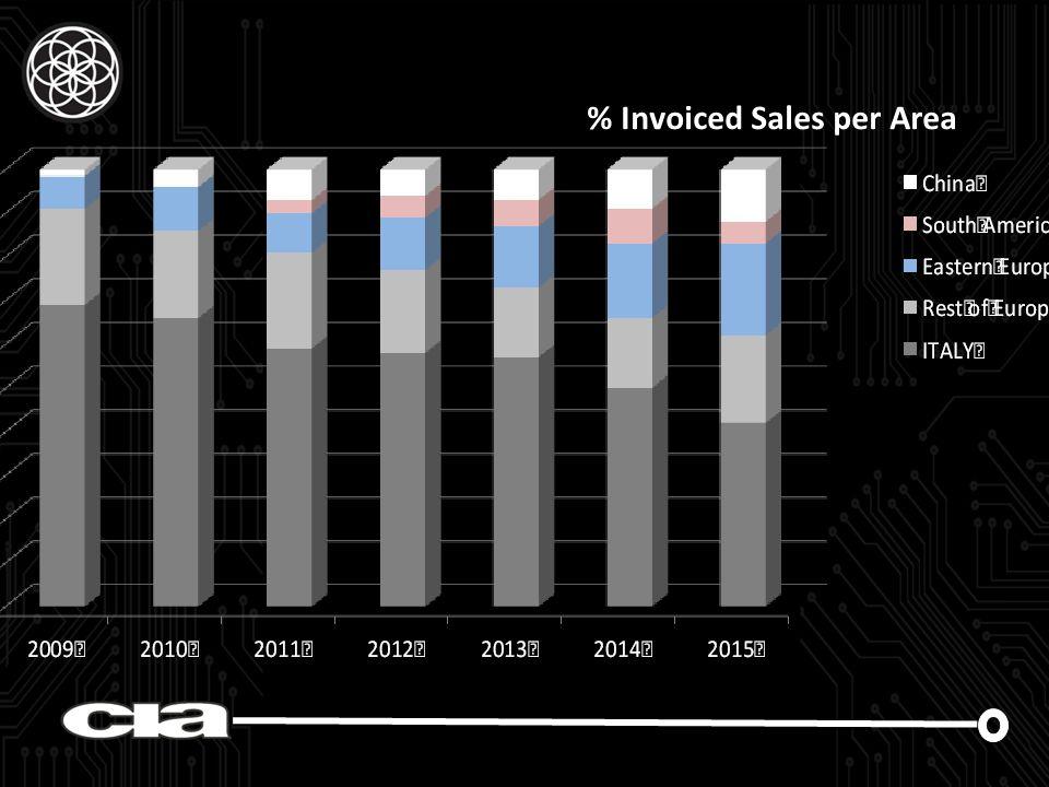 % Invoiced Sales per Area