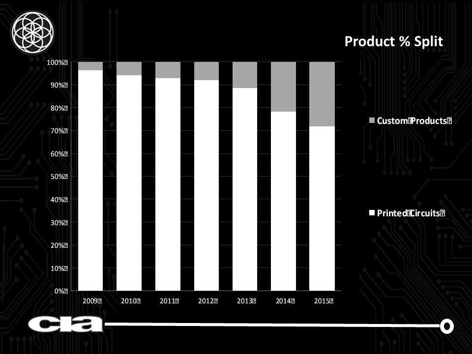 Product % Split