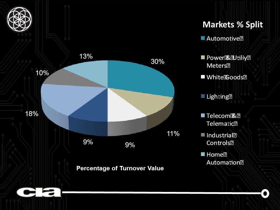 Markets % Split Percentage of Turnover Value 30% 11% 13% 10% 18% 9%