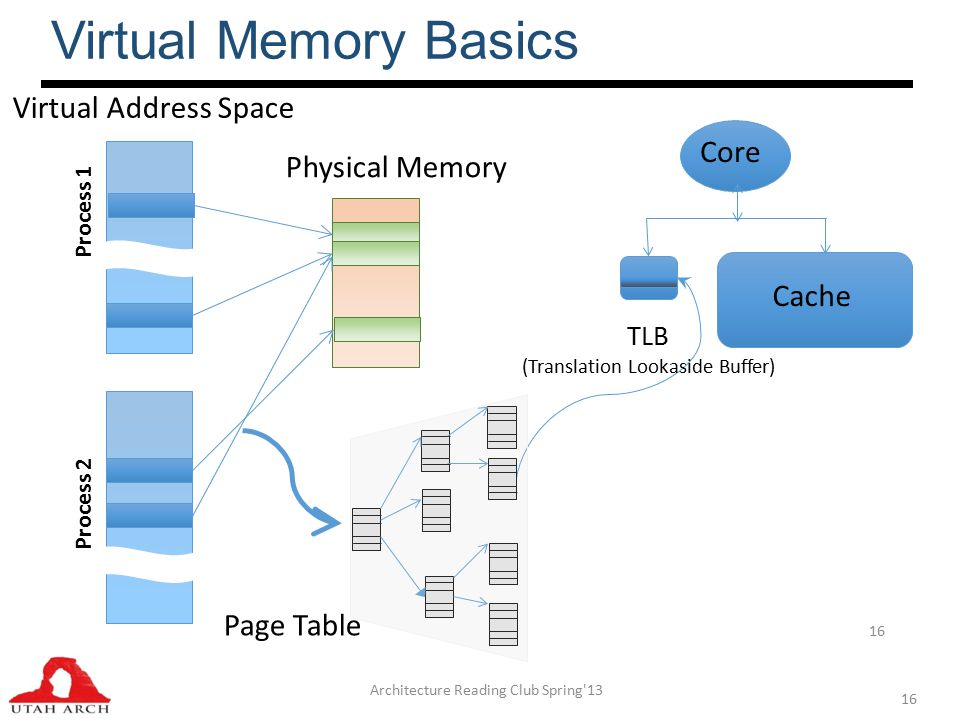 Virtual Memory Basics Architecture Reading Club Spring 13 16 Core Cache TLB (Translation Lookaside Buffer) Process 1 Process 2 Virtual Address Space Physical Memory Page Table 16