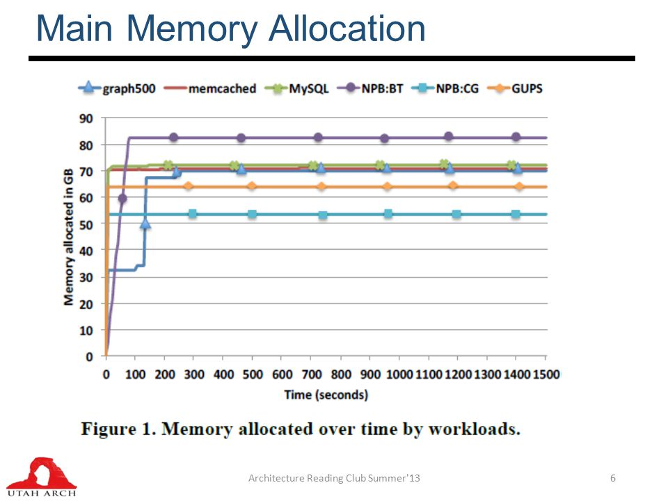 Main Memory Allocation Architecture Reading Club Summer 136