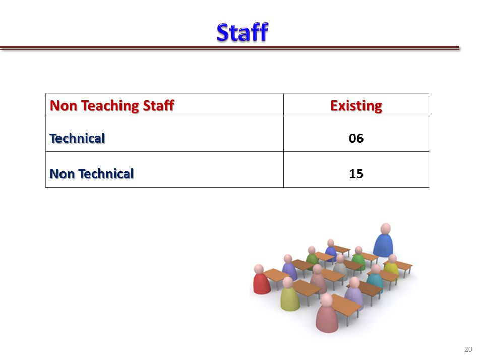 20 Non Teaching Staff ExistingTechnical06 Non Technical 15