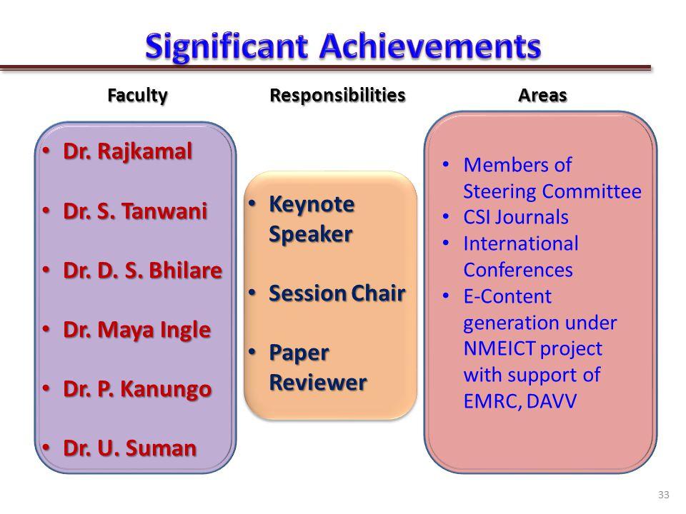FacultyResponsibilitiesAreas Dr. Rajkamal Dr. Rajkamal Dr.