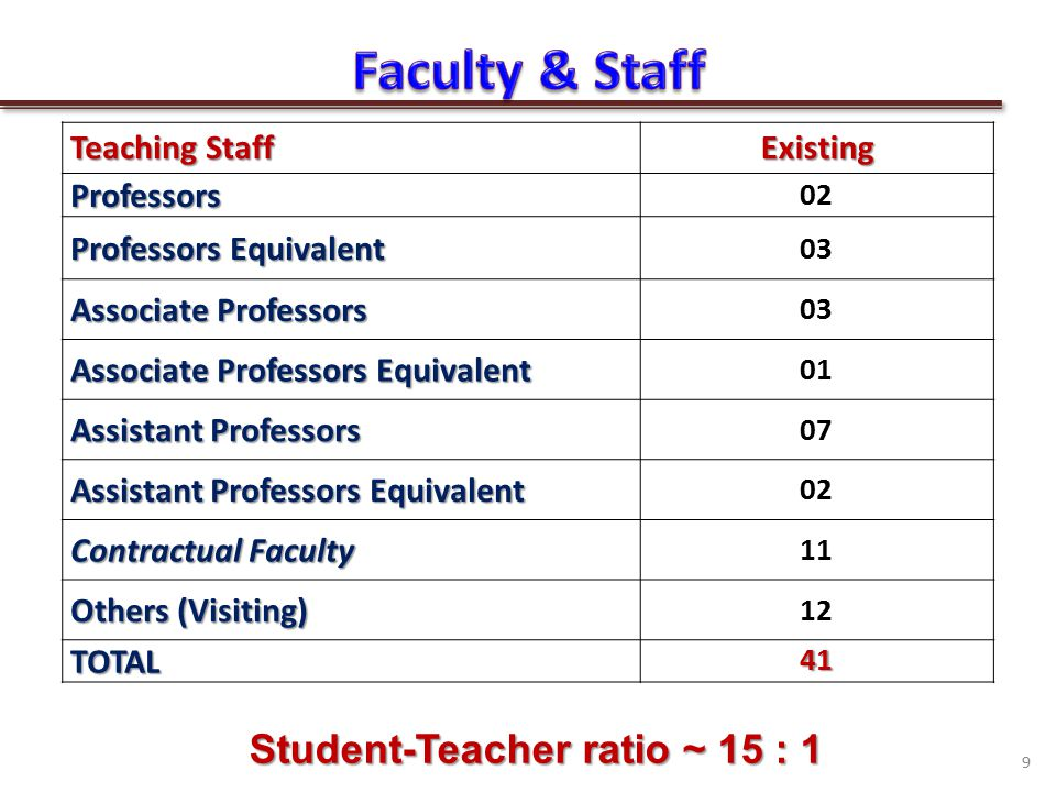 Teaching Staff ExistingProfessors 02 Professors Equivalent 03 Associate Professors 03 Associate Professors Equivalent 01 Assistant Professors 07 Assistant Professors Equivalent 02 Contractual Faculty 11 Others (Visiting) 12 TOTAL41 9 Student-Teacher ratio ~ 15 : 1