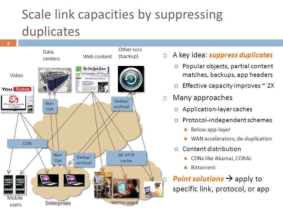 Enterprises Scale link capacities by suppressing duplicates 3  A key idea: suppress duplicates  Popular objects, partial content matches, backups, a