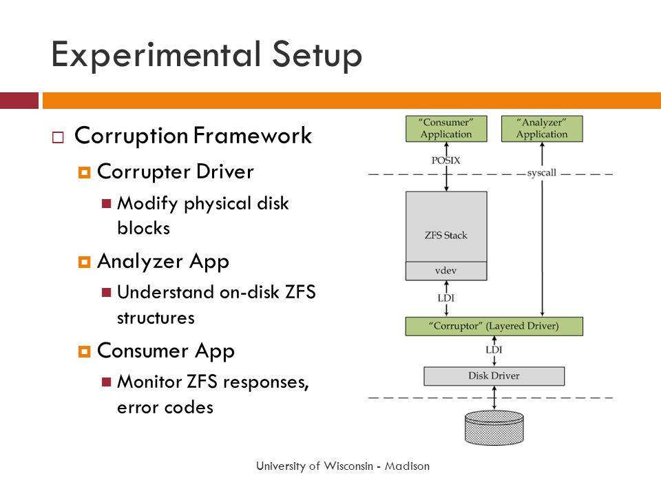 Experimental Setup  Corruption Framework  Corrupter Driver Modify physical disk blocks  Analyzer App Understand on-disk ZFS structures  Consumer A