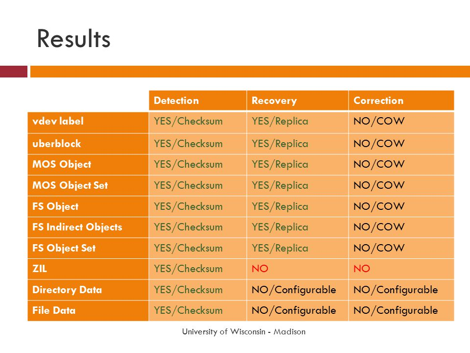 Results DetectionRecoveryCorrection vdev labelYES/ChecksumYES/ReplicaNO/COW uberblockYES/ChecksumYES/ReplicaNO/COW MOS ObjectYES/ChecksumYES/ReplicaNO/COW MOS Object SetYES/ChecksumYES/ReplicaNO/COW FS ObjectYES/ChecksumYES/ReplicaNO/COW FS Indirect ObjectsYES/ChecksumYES/ReplicaNO/COW FS Object SetYES/ChecksumYES/ReplicaNO/COW ZILYES/ChecksumNO Directory DataYES/ChecksumNO/Configurable File DataYES/ChecksumNO/Configurable University of Wisconsin - Madison