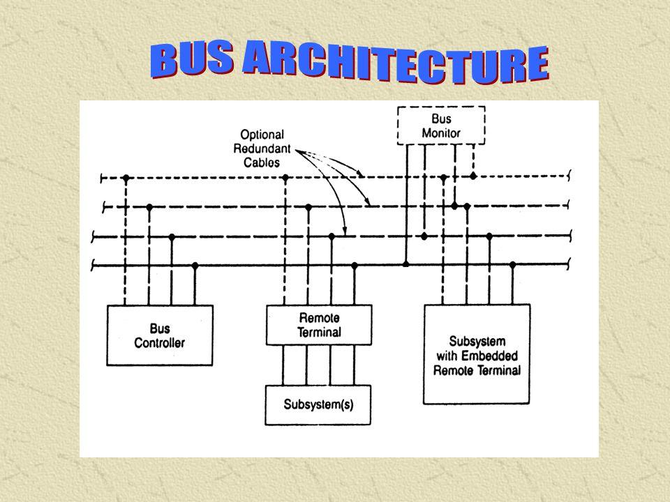 BUS CONTROLLER (BC) REMOTE TERMINAL (RT) MONITORING TERMINAL (MT) TRANSMISSION MEDIA