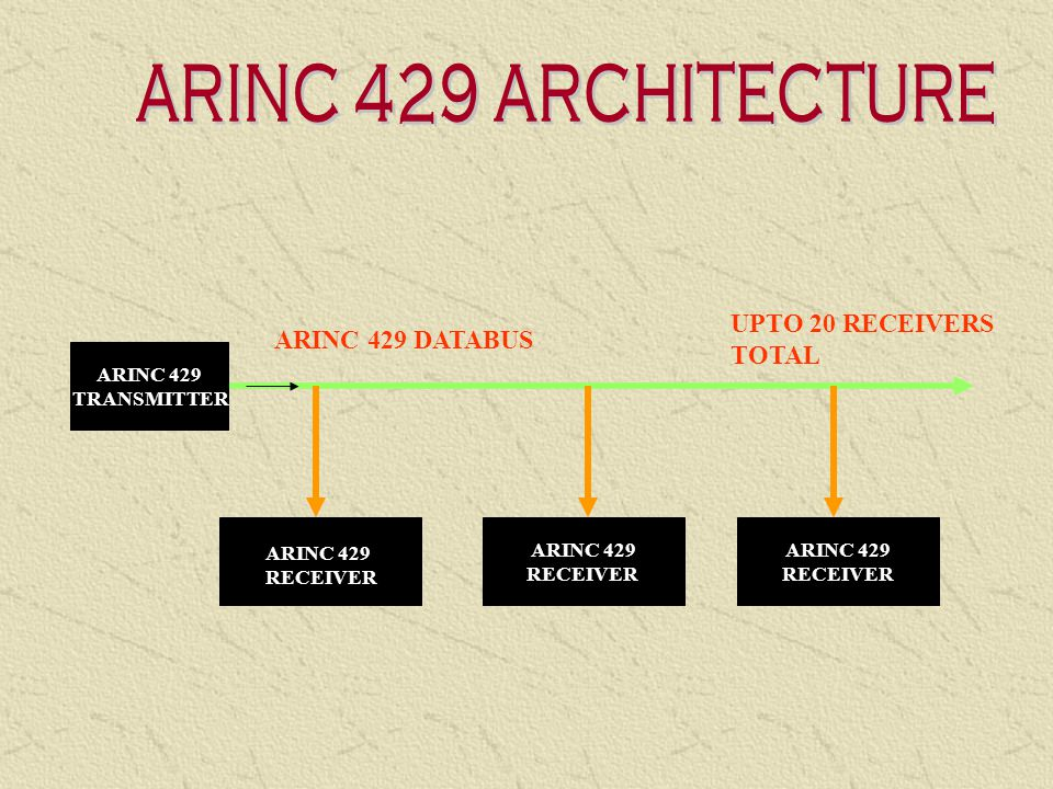 ARINC 429 is viewed as a permanent as a broadcast or multicast operation Two alternative data rates of 100kbps and 12-14 Kbps There is no bus control