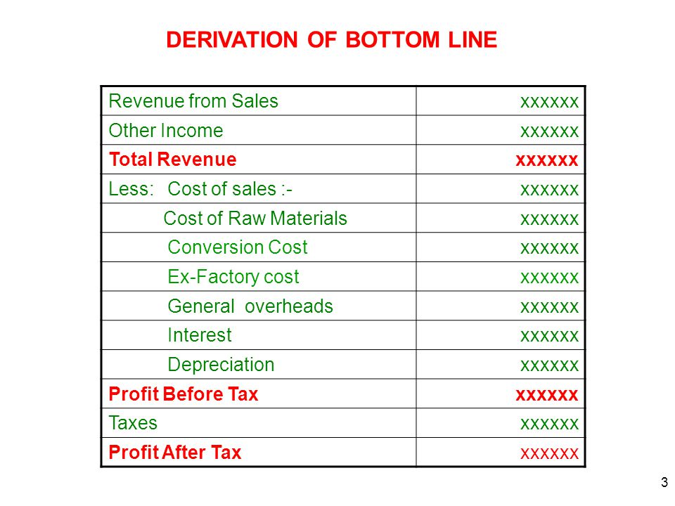 3 Revenue from Salesxxxxxx Other Incomexxxxxx Total Revenuexxxxxx Less: Cost of sales :-xxxxxx Cost of Raw Materialsxxxxxx Conversion Costxxxxxx Ex-Factory costxxxxxx General overheadsxxxxxx Interestxxxxxx Depreciationxxxxxx Profit Before Taxxxxxxx Taxesxxxxxx Profit After Taxxxxxxx DERIVATION OF BOTTOM LINE