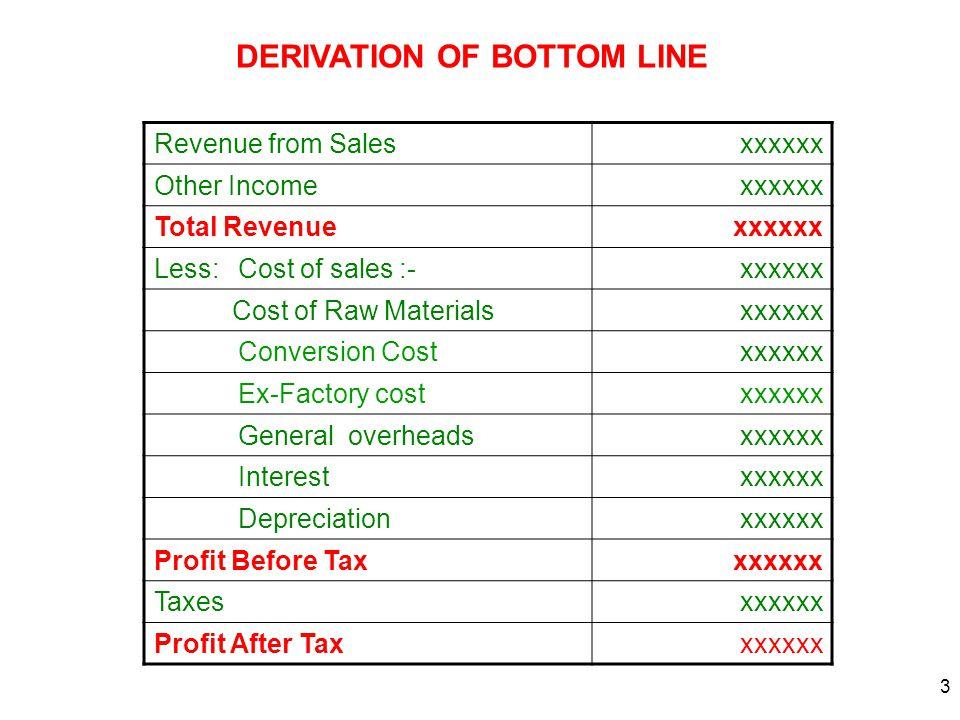 3 Revenue from Salesxxxxxx Other Incomexxxxxx Total Revenuexxxxxx Less: Cost of sales :-xxxxxx Cost of Raw Materialsxxxxxx Conversion Costxxxxxx Ex-Fa