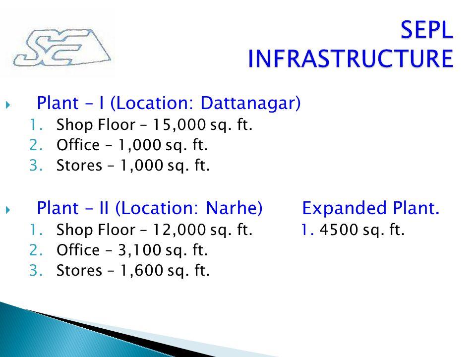  Plant – I (Location: Dattanagar) 1.Shop Floor – 15,000 sq. ft. 2.Office – 1,000 sq. ft. 3.Stores – 1,000 sq. ft.  Plant – II (Location: Narhe) Expa